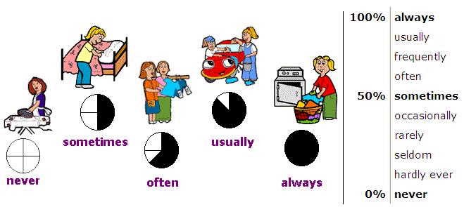 Basics Adverbs