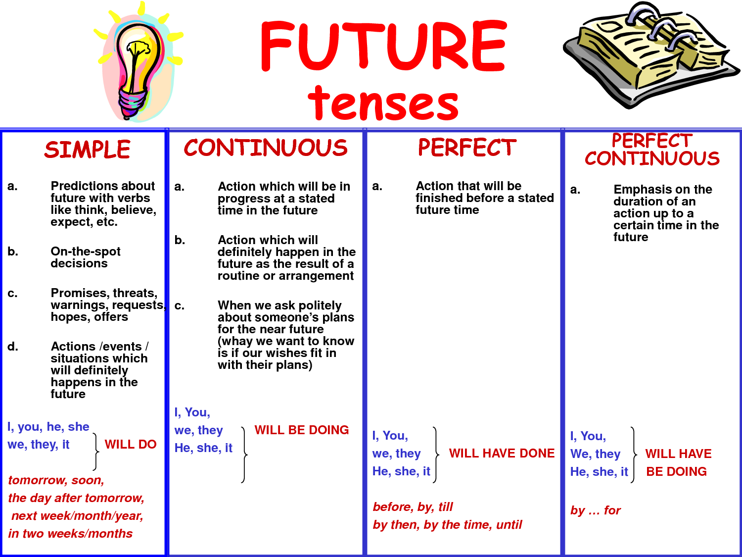 FUTURE TENSES OVERVIEW