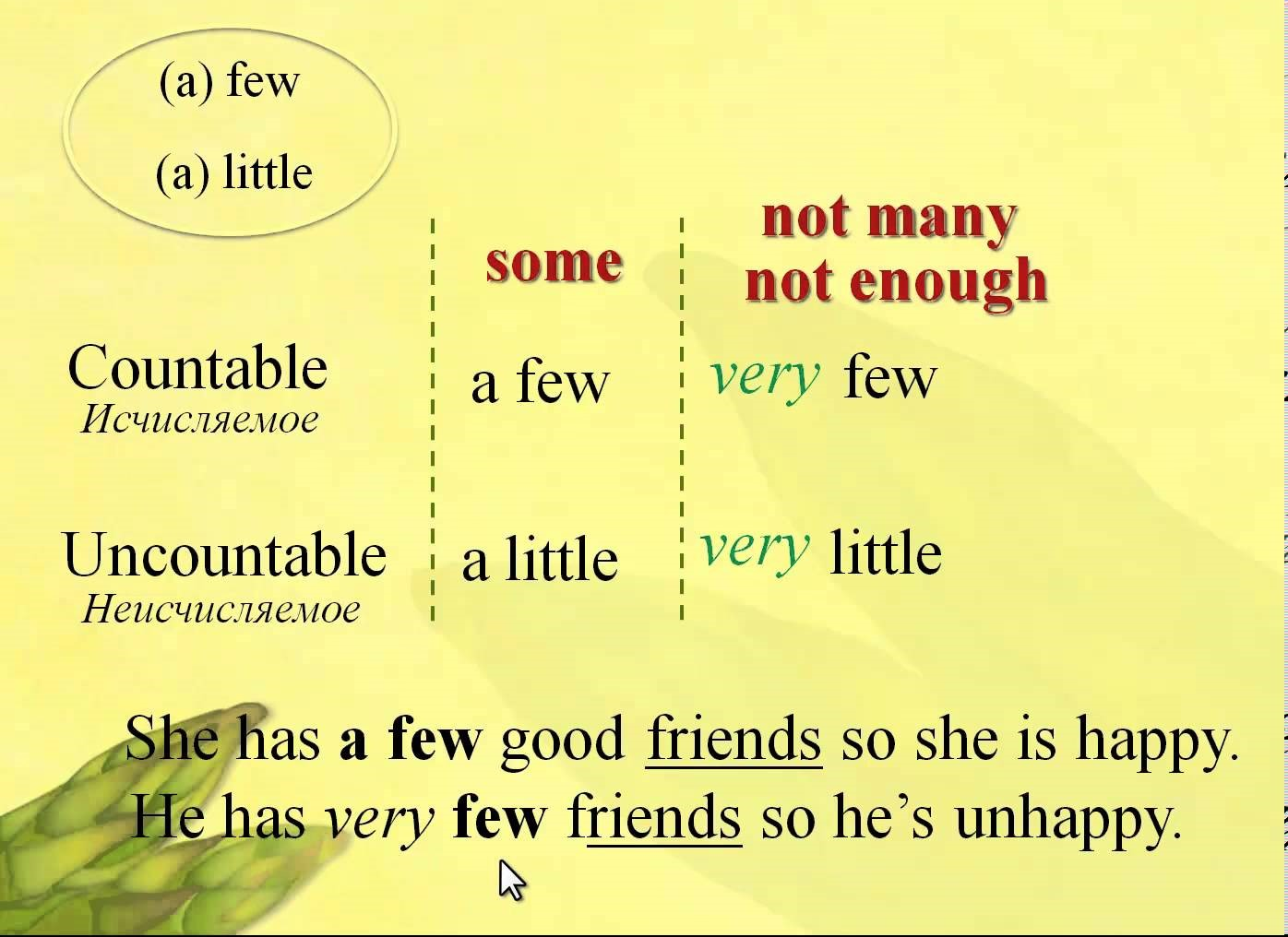 English Tutor Little A Little Few And A Few Know The Usage Eage Tutor