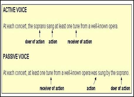 active voice and passive voice definition pdf