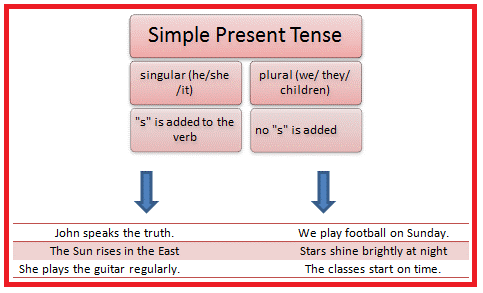 Learning Simple Present Tense with examples - eAge Tutor