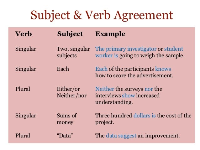 avoiding to be verbs in essays Copy and paste your essay below, then click on or double-click on the textbox all of your to be verbs should highlight in a red color and bolded font.