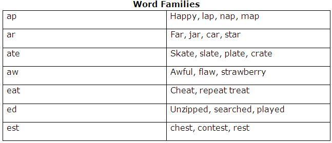 Learn Root Words Eage Tutor