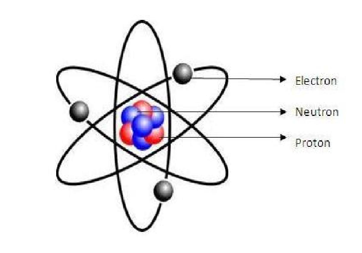 the modern concept of the atom Atom atoms and the subatomic particles that comprise them in the two centuries since dalton first proposed the modern concept of atoms.