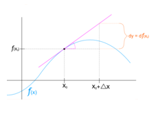 differentialserrorsandapproximations1