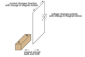 electromagneticinduction1
