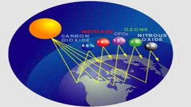 Is Chlorofluorocarbon A Naturally Occurring Greenhouse Gas
