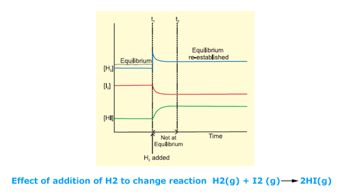 factors_affecting_equilibrium_03