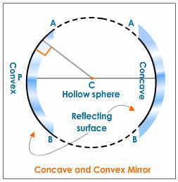 spherical_mirror_1