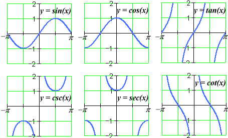 how to find the range for a trigonmetric function