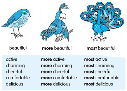 Comparative and Superlative Adjectives- Do you know enough? - eAge ...